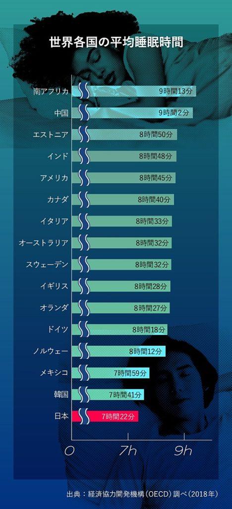 世界各国の平均睡眠時間