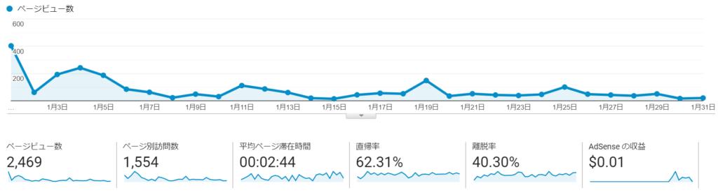 ブログ運営2ヶ月目のPV