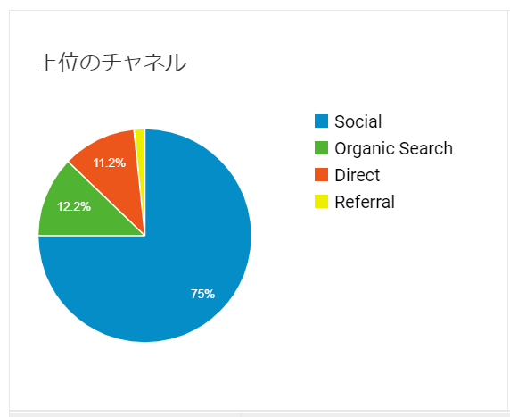 ブログのユーザー流入経路