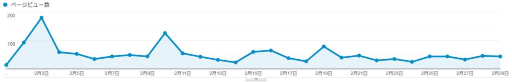 ブログ運営3ヶ月目のPV