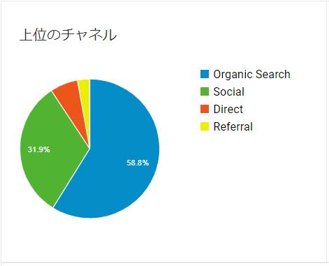ブログ運営3ヶ月目の集客