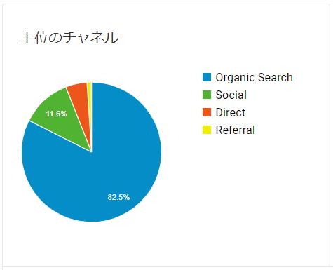 ブログ運営4ヶ月目の集客経路