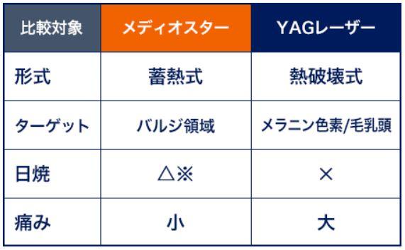 メディオスターとYAGレーザーの比較